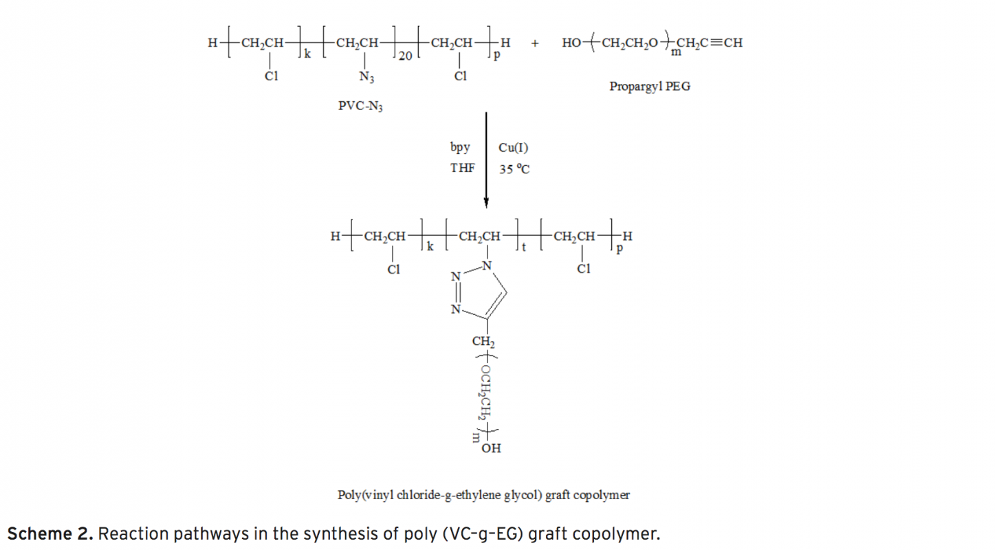 Synthesis And Characterization Of Poly Vinyl Chloride