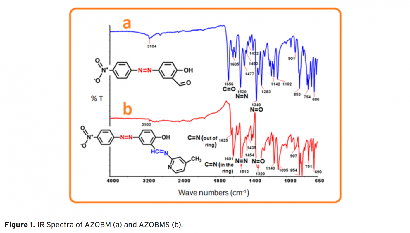 synthesis dyes Dye - development of synthetic dyes: perkin's accidental discovery of mauve as a product of dichromate oxidation of impure aniline motivated chemists to examine.